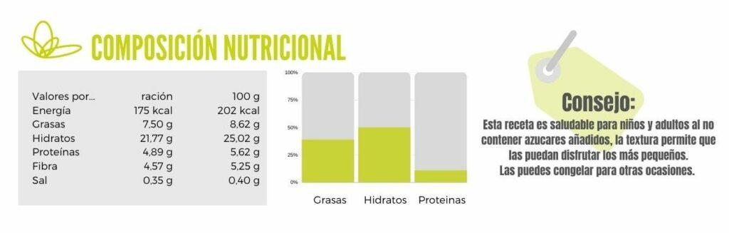 Magadalenas-de-calabaza tabla nutricional