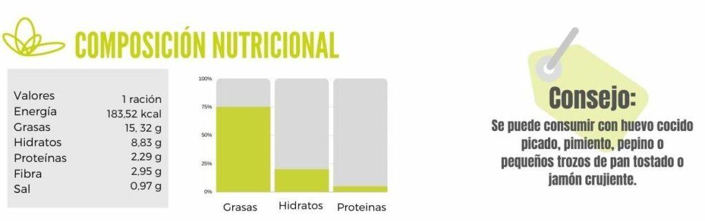 Gazpacho Tabla Nutricional