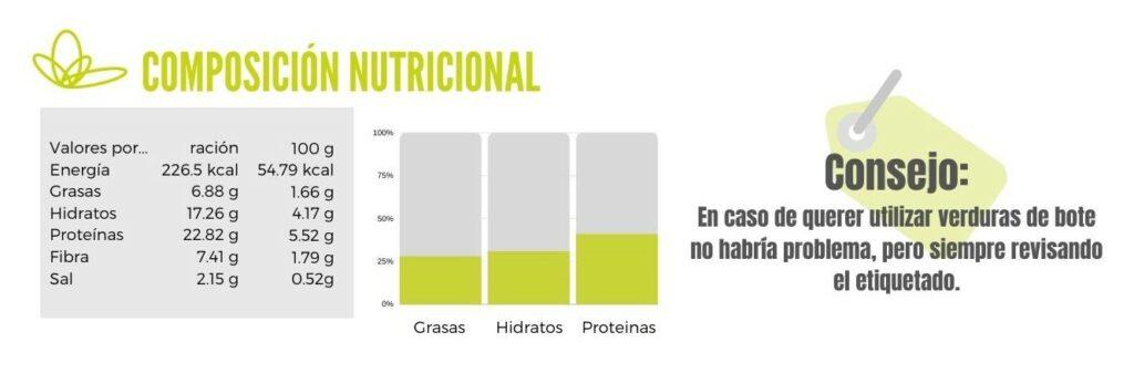 Calibración guiso rápido de verduras y gambas