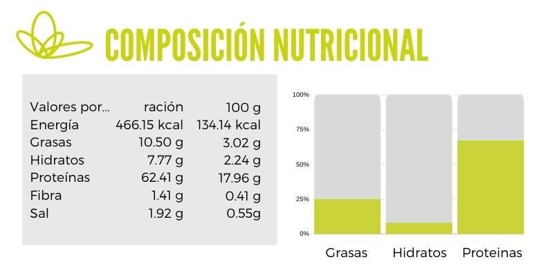 Calibración langostinos con leche de coco