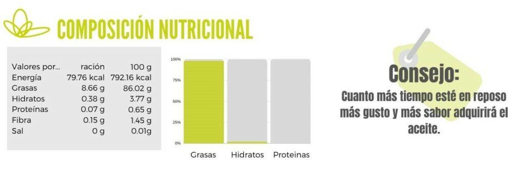 Calibración aceite de oliva picante