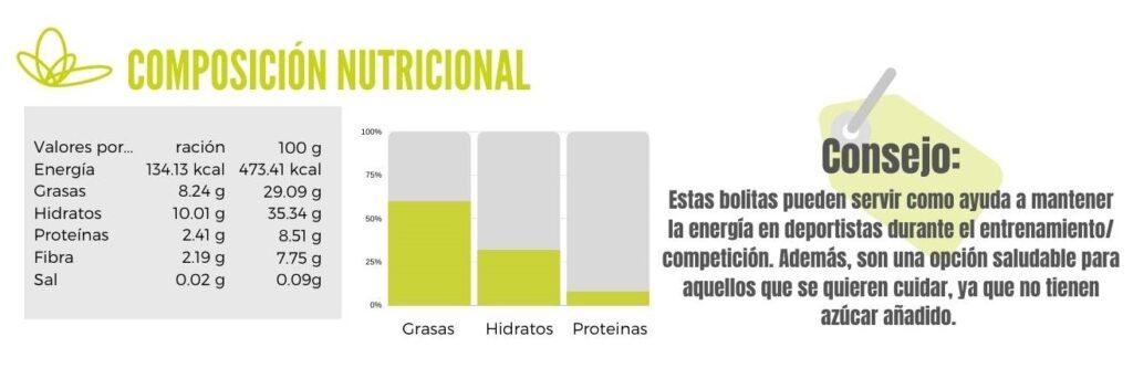 Calibración de bolitas energéticas con coco