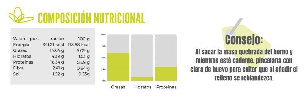 Calibración de quiche de espinacas