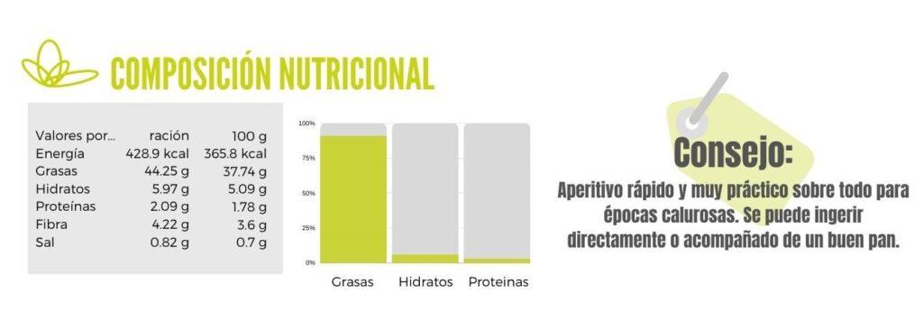 Calibración de tapenade o pasta de aceitunas