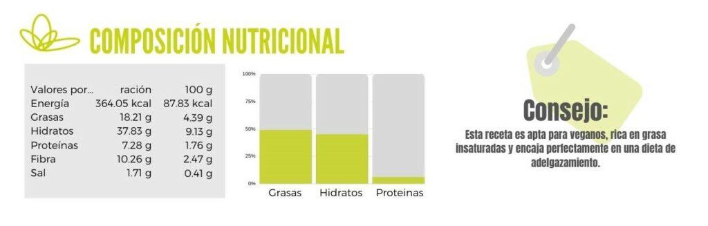 Calibración de Endivias con aguacate y mango